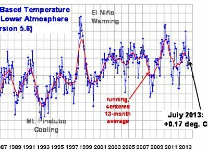 Satellittmålt temperatur i nedre troposfære, oppdatert med juli-verdien 2013. (Foto: (UAH, fra Roy Spencers blogg))