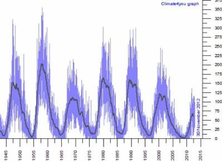 Oppdaterte solflekktall ved utløpet av november. Vi er nær toppen for denne syklusen nå. (Foto: (www.climate4you.com))
