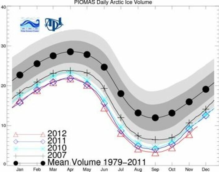 Laveste november-sjøisvolum så langt i satellittmålingenes historie. Med klar margin, ser det ut til. (Foto: (PIOMAS Univ Washington))