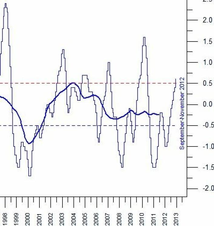 NOAAs ONI-indeks er en av indikatorene for ENSO-aktiviteten i Stillehavet. Nå er nok toppen nådd i denne omgang. (Foto: (Data: NOAA. Grafikk: Climate4you))