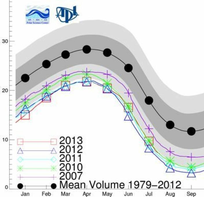 Sjøis-volumet i Arktis er nå omtrent slik det var sommeren 2010. (Foto: (PIOMAS, Univ Washington))