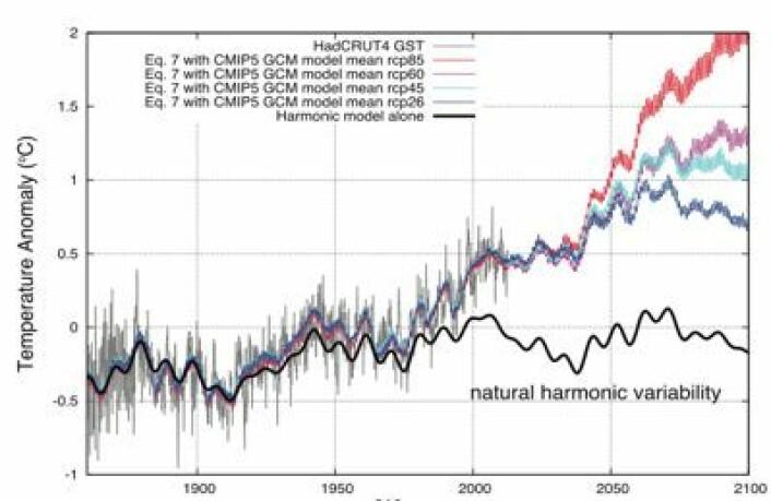 Man tager seks oscillasjoner og et knippe nedjusterte klimamodeller, og vips så har man den globale temperaturen. Så langt, så bra. (Foto: (Scafetta, Energy & Environment 2013))