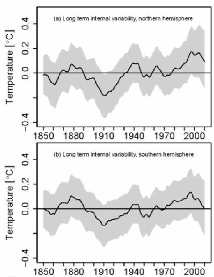 Estimert langperiodisk intern variasjon i temperatur på nordlige og sydlige halvkule. Hva mener leserne om dette? (Foto: (Skeie et al, Earth System Dynamics - Discussions 2013))