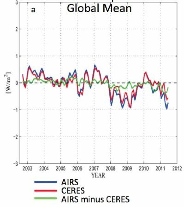 Utgående varmestråling estimert på uavhengige måter med instrumentene AIRS og CERES. (Nullnivået her er satt lik gjennomsnittet for perioden). (Foto: (Susskind et al, JGR 2012))