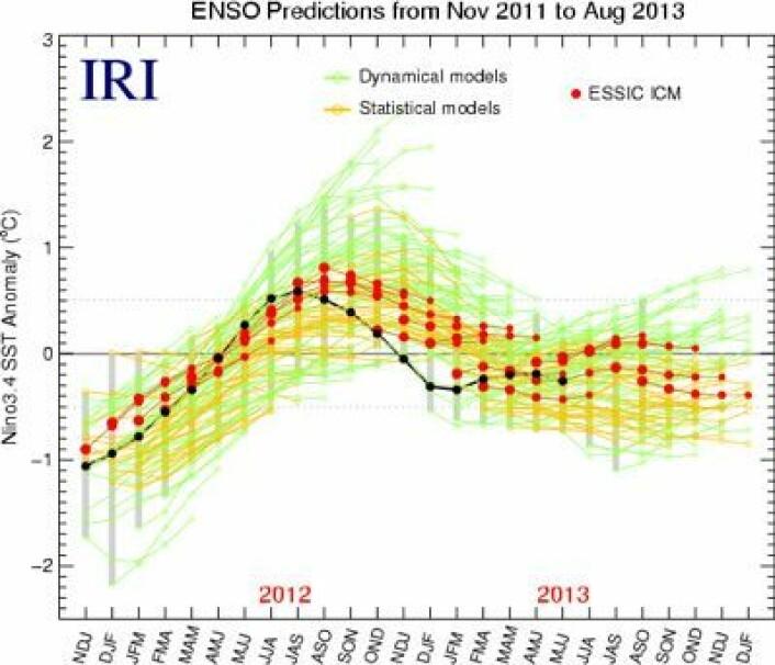 Mens NOAA og ECMWF mener at Nino3.4 indeksen skal krabbe litt oppover i høst, så holder ESSIC ICM på en flat utvikling for den indeksen. Mens mange andre modeller er helt på jordet. (Foto: (Grafikk: IRI))