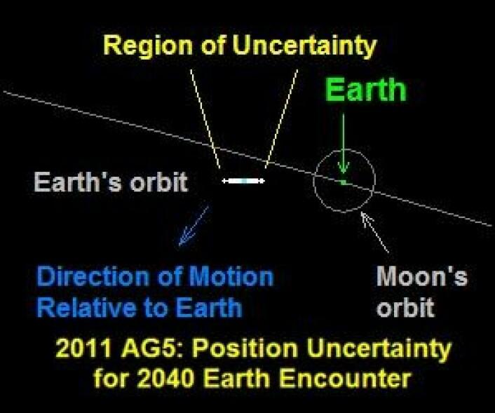 Slapp av. Asteroiden 2011 AG5 bommer både på Jorda og månen i 2040. (Foto: (NASA))