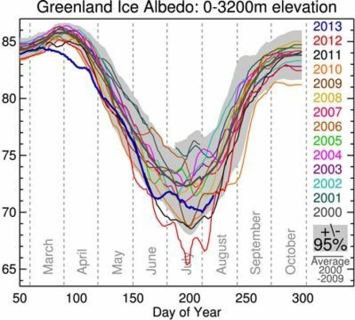 Satellittmålt albedo på Grønland. Kurven for 2013 (blå) var rekordlav i mars-april, men ikke så ekstrem i sommer. (Foto: (Jason Box / GEUS))