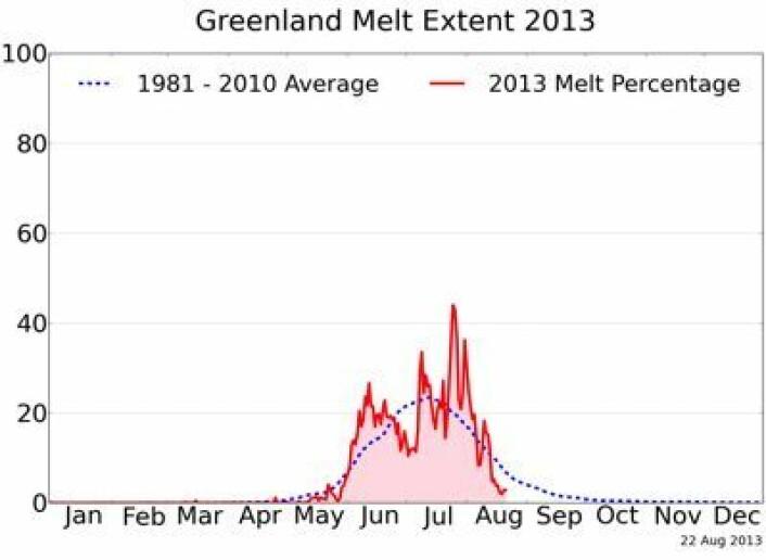 Ikke mye smelting oppe på breen på Grønland de siste dagene. Mindre enn normalt på denne tiden. (Foto: (NSIDC / T Mote, Univ Georgia))