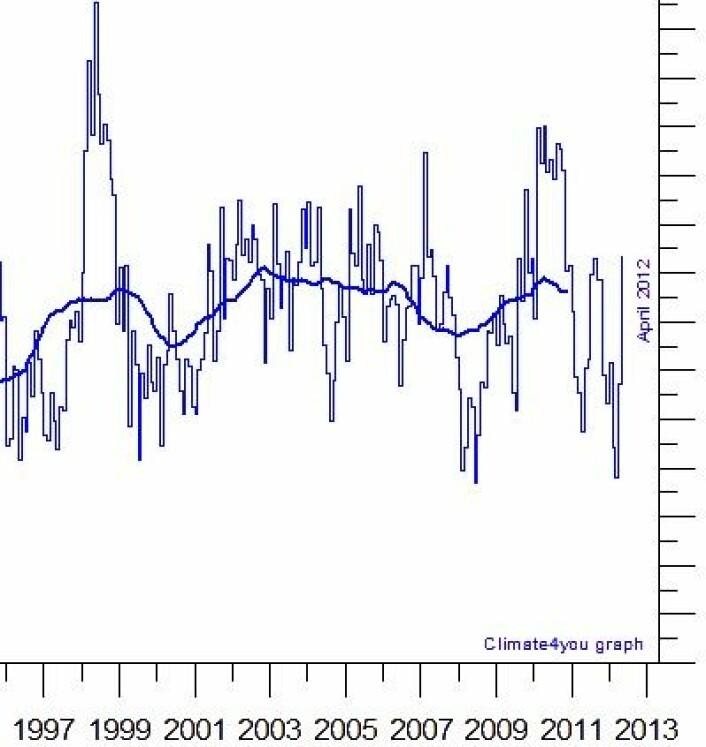 Oppover går det! Global temperatur i nedre troposfære har gjort et solid come-back i løpet av våren. Og vi er ikke overrasket. (Foto: (RSS))