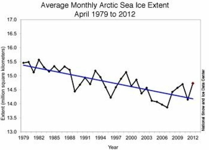 April er en temmelig uryddig is-måned i Arktis. Ikke mye respekt for trenden her. (Foto: (NOAA NSIDC))