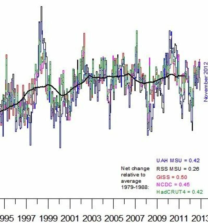 De fem globale temperaturkurvene har blitt enda mer enige etter at både UAH og Hadley kom med nye versjoner i 2012. Her oppdatert for november. (Foto: (Data: UAH/RSS/NASA/NOAA/Hadley. Grafikk: Climate4you))