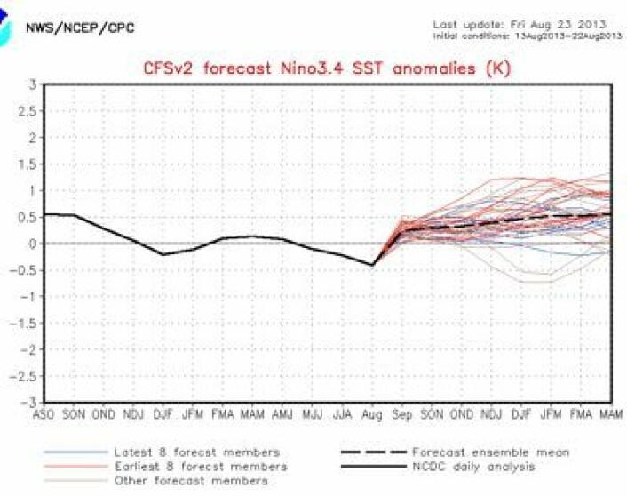 NOAAs sesongmodell for Nino34-indeksen, oppdatert 23. august. Men den modellen har lovet El Ninjo før uten at det skjedde noe ... (Foto: (NOAA))
