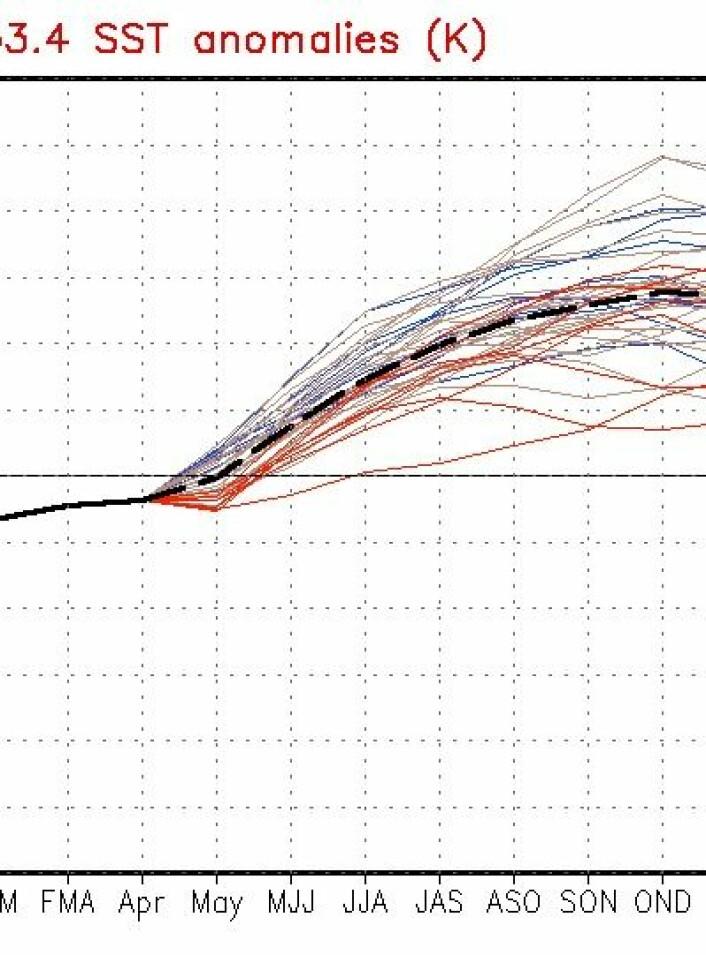 Prognosen for Nino-indeksen i Stillehavet pr 4. mai peker fortsatt i retning av en varm El Ninjo. Dette blir spennende. (Foto: (NOAA))