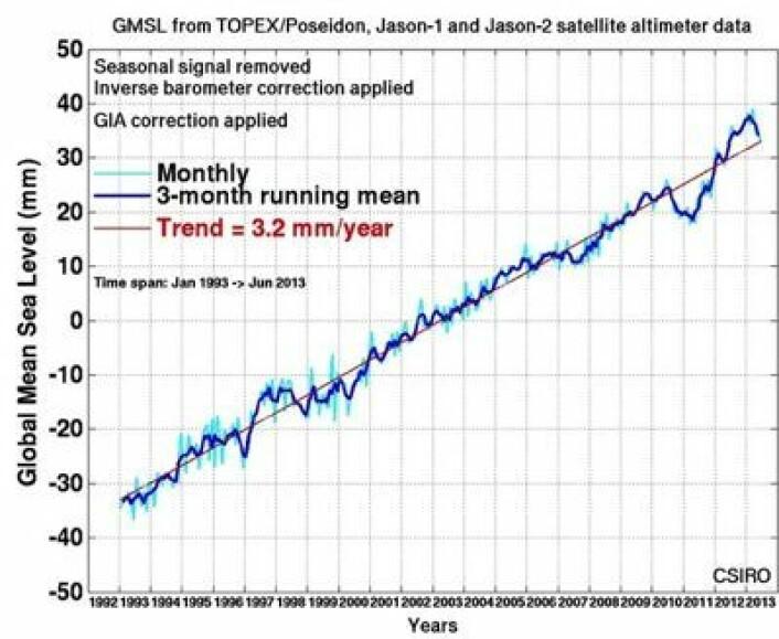 Globalt havnivå midtveis i 2013, målt med satellitt. Og hvor går denne kurven videre nå? (Foto: (CSIRO))