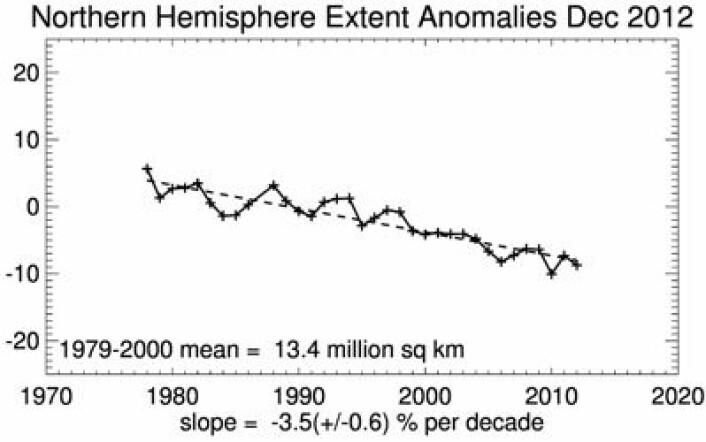 Ganske jevn trend nedover også for desember-sjøisen i Arktis. (Foto: (NSIDC))