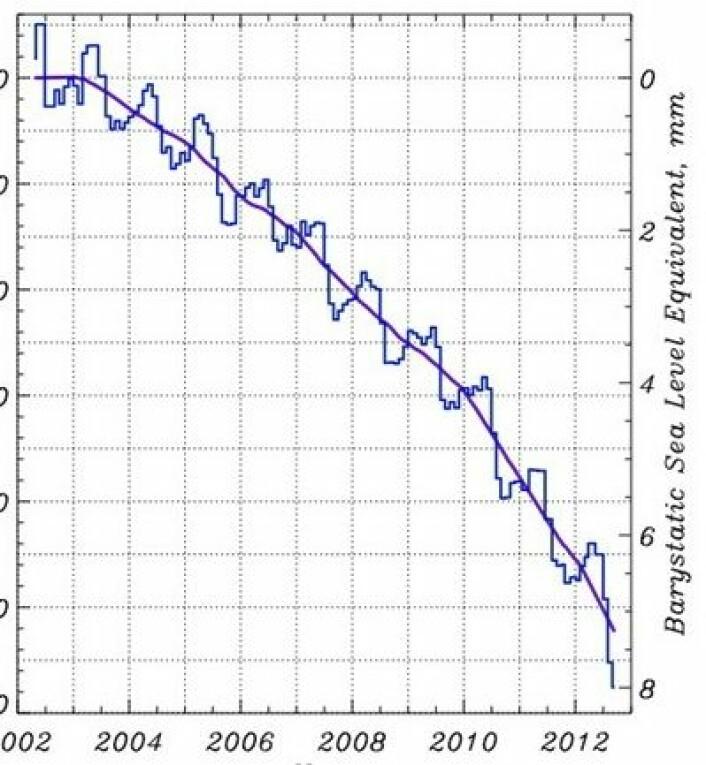 Grønlands tap av is har mer enn doblet seg i løpet av årene med GRACE. Og i 2012 ser det jammen ut til at Grønland alene har bidratt med over 1 millimeter til havnivåstigningen. (Foto: (Fra Arctic Report Card: Update for 2012))