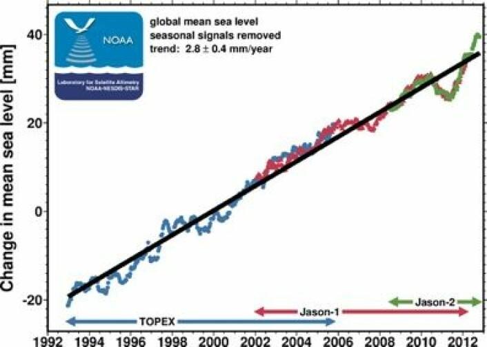 """Globalt havnivå kom sterkt tilbake i 2012 etter """"nedturen"""" i 2011. (Kurven er ikke korrigert for GIA). (Foto: (NOAA))"""