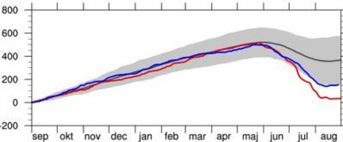 Akkumulert overflatemassebalanse for Grønland i 2013 (blå), 2012 (rød) og fordeling 1990-2011. (Foto: (DMI))