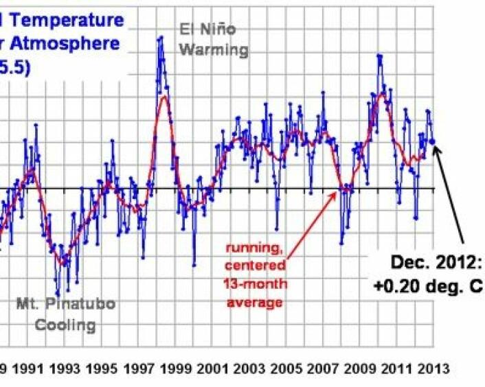 Globalt temperatur-avvik i nedre troposfære avsluttet året med en desember-verdi på  0,2 grader. Årsgjennomsnittet kom ikke like høyt, mens den løpende 13 måneders middelverdien her kommer til øke noe fram mot påske. (Foto: (UAH, fra Roy Spencers blogg))