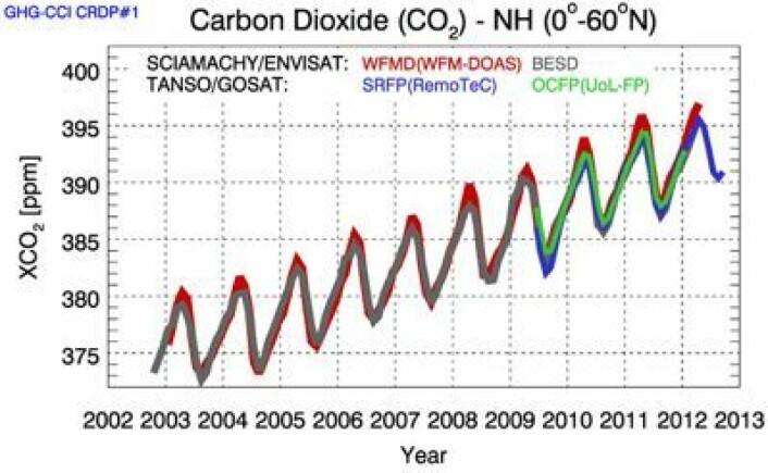 Tidsutviklingen av CO2-innholdet i atmosfæren mellom ekvator og 60 grader N, basert på ulike analyser av SCHIAMACHY-instrumentet på ENVISAT og TANSO-instrumentet på GOSAT. (Foto: Univ of Bremen / ESA)