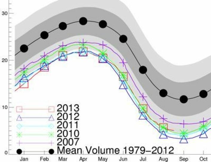 Der kom august-verdien for sjøisens volum i Arktis. Identisk med 2010, sier PIOMAS-modellen som kjøres i Seattle. (Foto: (PIOMAS, Univ Washington))