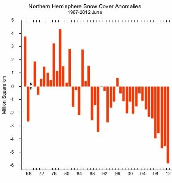 I 2012 var det rekordlite snø for juni måned på den nordlige halvkule. (Foto: (Rutgers Univ Global Snow Lab))