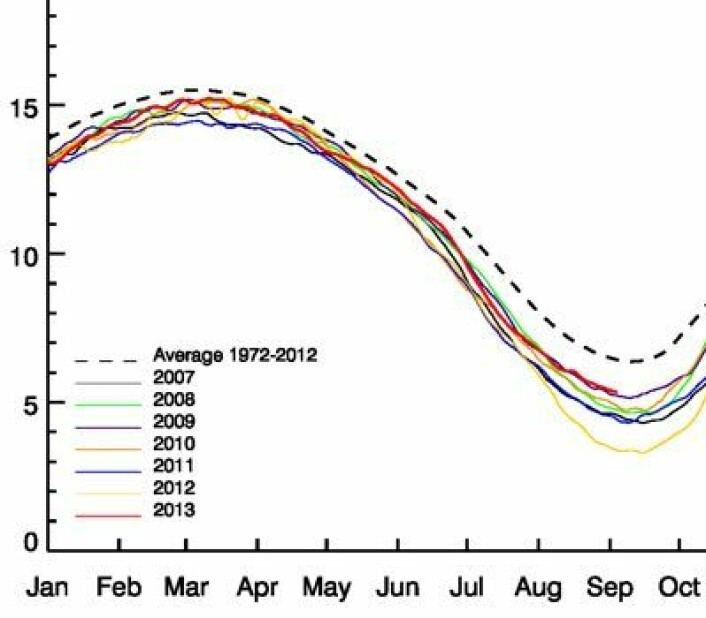 De senere års sjøiskurver for Arktis (rødt = 2013). (Foto: (ESA PolarView / Univ Bremen))