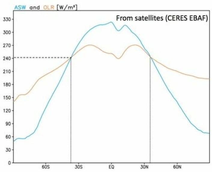 Absorbert sollys (ASW, blått) og utgående varmestråling (OLR, oransje) ved ulike breddegrader. Midlet over mange års målinger med CERES. (Foto: (L. Oreopoulos / NASA))
