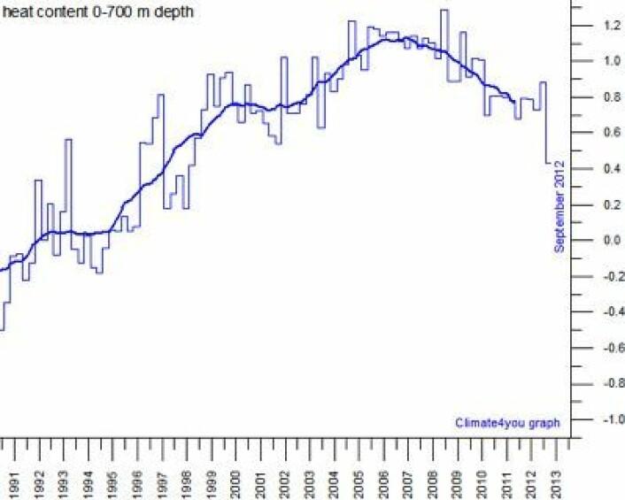Varmemengden målt i havets øvre 700 meter i Nord-Atlanteren nådde en topp i 2007. (Foto: (Data: NODC / Grafikk: Climate4you))
