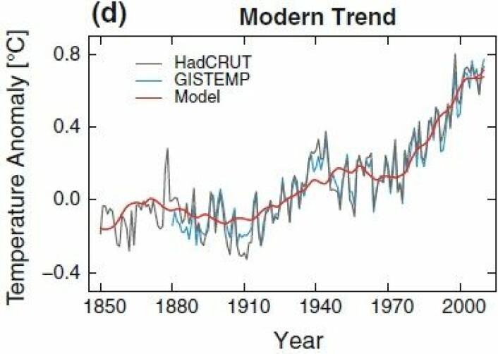 Figur 5d fra van Haterens artikkel. Modellen følger global temperaturutvikling i moderne tid temmelig bra. (Foto: (J H van Hateren / Clim Dyn 2012))