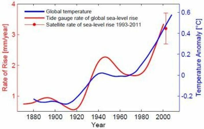 Sammenhengen mellom global temperatur (blått) og midlere observert rate for global havnivåstigning ved tidevannsmålere (rødt). For 20 år med satellittmålinger er raten ca 3 mm pr år. (Foto: (S. Rahmstorf 2007, 2012))