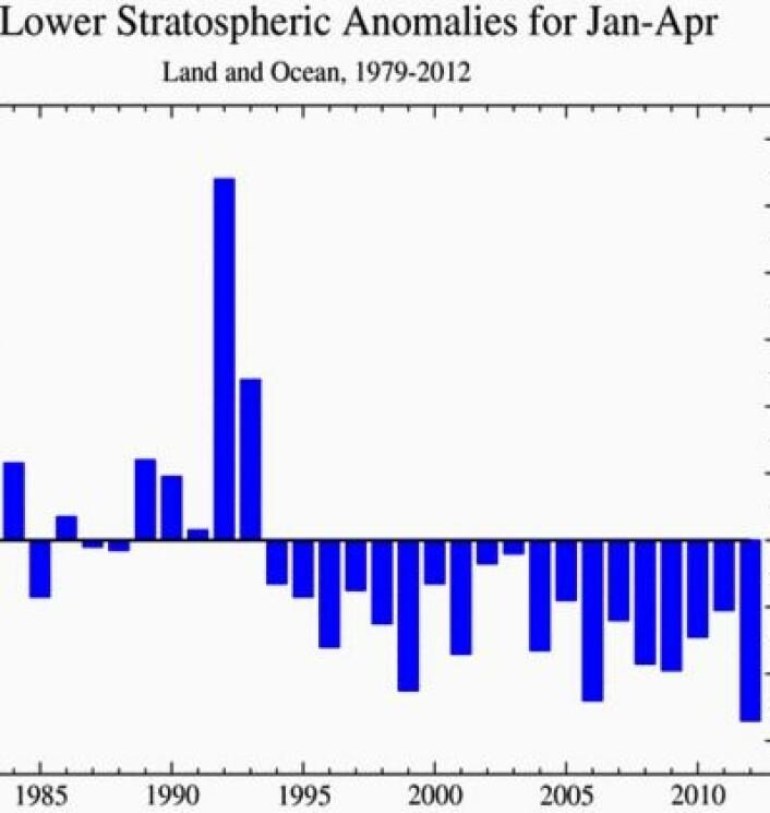 Blir 2012 det kaldeste året som er målt i stratosfæren? Og hvis ja - hvorfor? (De høye verdiene i 1992-93 skyldtes Pinatubo-vulkanutbruddet). (Foto: (Data: RSS. Grafikk: NOAA))