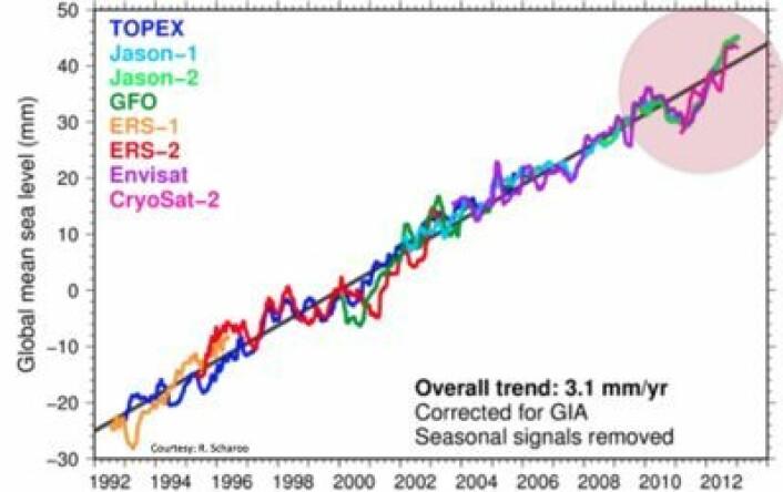 Havet stiger med 3 mm pr år. I hvert fall i følge alle disse satellittene. (Foto: (ESA / R. Scharoo))