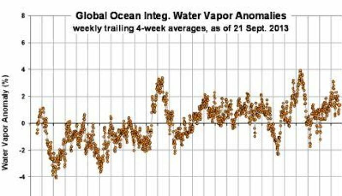 Integrert vanndampinnhold i atmosfæren (avvik fra normalen) målt fra satellitt mellom 60 grader sør/nord i perioden 1987 - 2013. (Foto: (Fra Roy Spencers blogg, basert på data fra RSS))