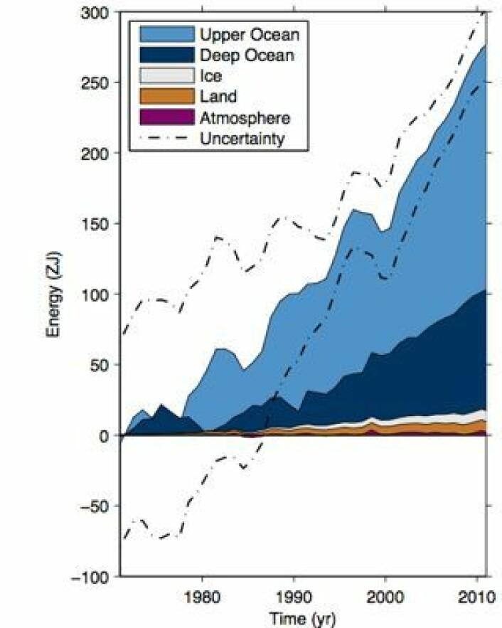 Oppvarmingen av kloden, fordelt på de ulike delene av klimasystemet. (Foto: (Lånt fra IPCC5-rapporten, Final Draft))