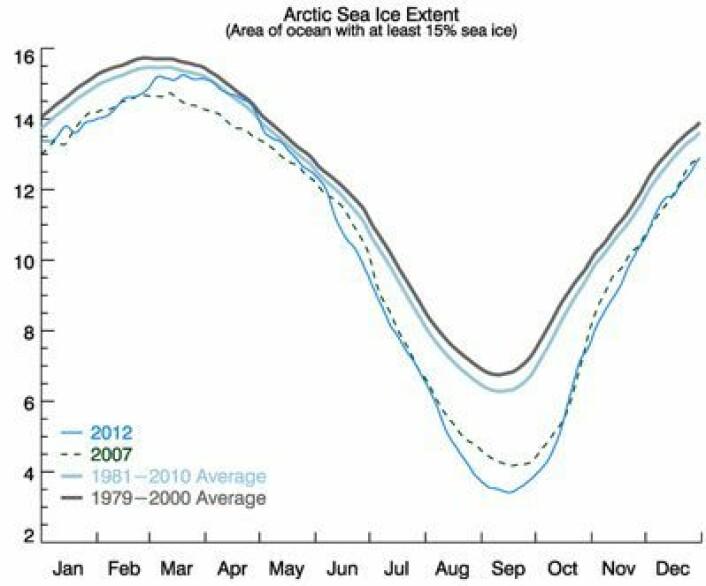 Sjøisen i Arktis (mill km2). September-verdien i 1964 var ca 7 mill km2, omtrent som den grå middelverdi-kurven her. (Foto: (NSIDC))