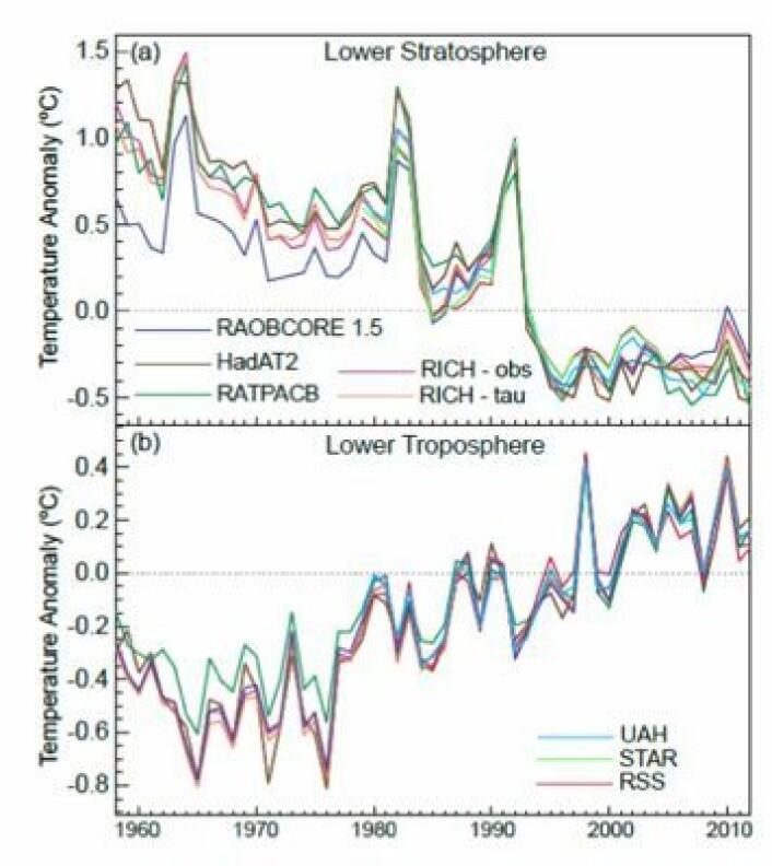 Noe vitenskapen kan være stolt av: Målingene av temperaturen i atmosfæren siden 1957/58. (Foto: (Lånt fra IPCC5-rapporten, Final Draft))