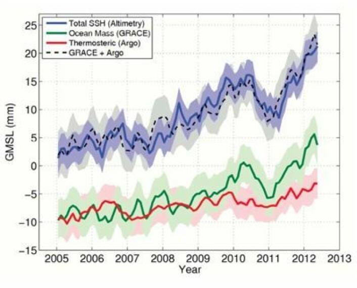 Satellitter og bøyemålinger hånd i hånd for å forklare den globale havnivåstigningen. (Foto: (Lånt fra IPCC5-rapporten, Final Draft))