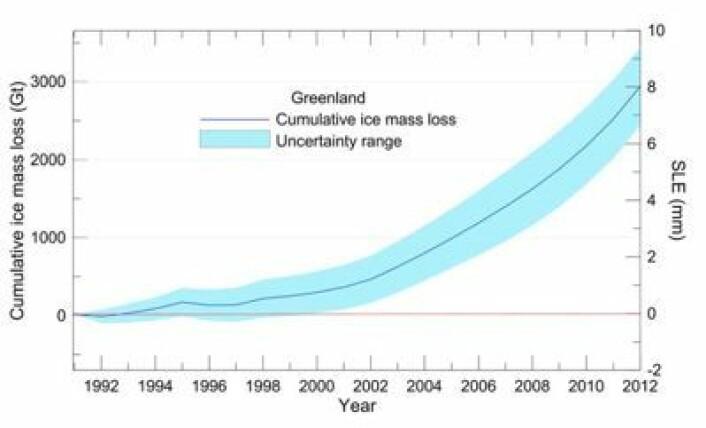 Grønland har bare bidratt med 1 cm til havnivået globalt siden disse målingene startet i 1992. Men det er akselerasjonen her som har skremt folk. (Foto: (Lånt fra IPCC5-rapporten, Final Draft))