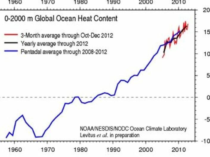 Stø kurs. Varmemengden i havets øvre 2000 meter øker år for år. Det synes å være  en vedvarende strålingsmessig ubalanse mot verdensrommet. (Foto: (NOAA))