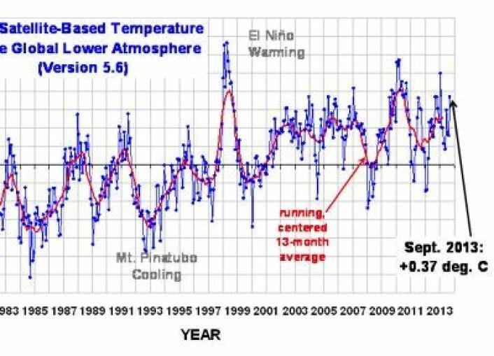 Satellittmålt temperatur (avvik fra normalen) i nedre troposfære. (Foto: (Fra Roy Spencers blogg))