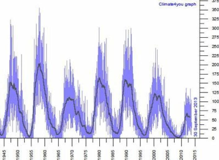 Solflekk-tallene tyder på at vi nå har passert toppen i en temmelig så slapp solflekksyklus. (Foto: (Grafikk: Climate4you))