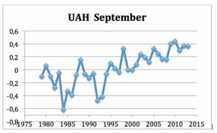 September-verdiene for satellittmålt globalt temperatur-avvik i nedre troposfære, basert på tallene fra UAH. (Foto: (Data: UAH. Grafikk: T. Wahl))