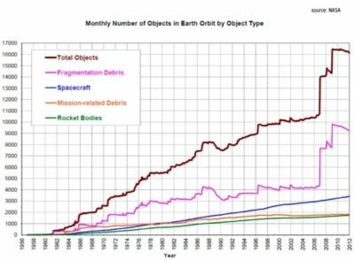 Her er de nyeste (sivile) trafikktallene for objekter som spores i bane rundt Jorda. Merk at antall fragmenter økte kraftig etter den kinesiske prøveskytingen i 2007 og kollisjonen mellom en russisk og en kommersiell amerikansk satellitt i 2009. (Foto: (Data: NASA, Figur: ESA))