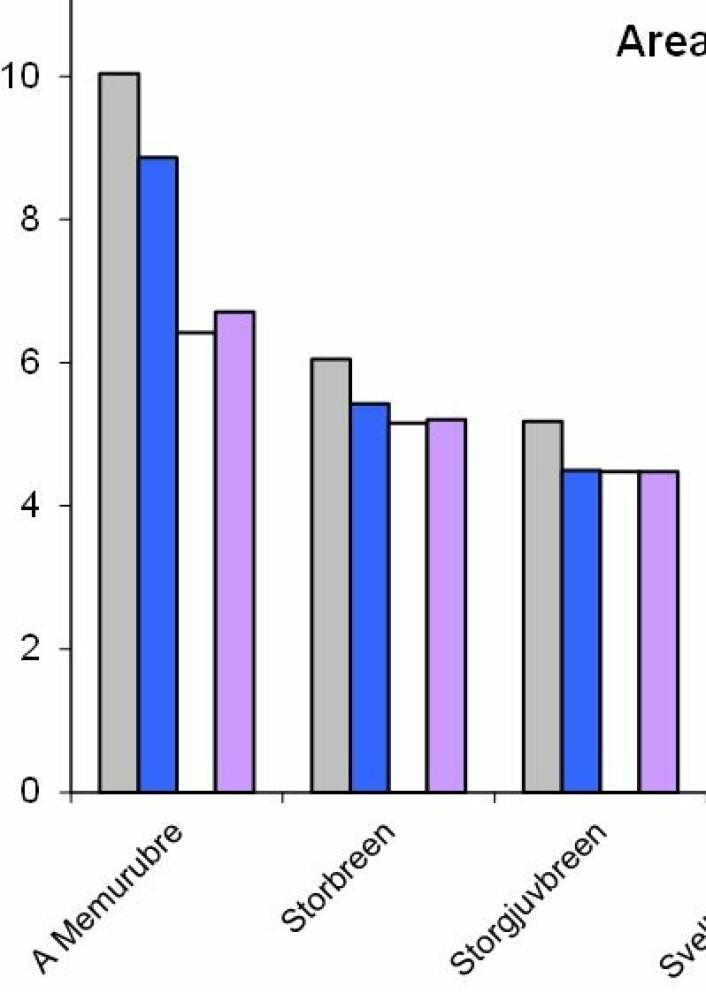 Jostedalsbreen in action. Her er areal for de enkelte delene av breen, målt på 1930-tallet (grått), 1965 (blått), 1981 (hvitt) og 2003 (rosa). (Foto: (NVE / CryoClim))