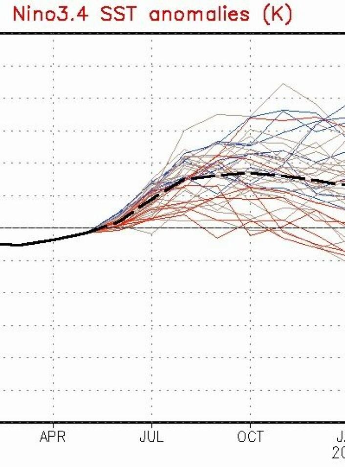 De siste dagers ENSO-prognose fra NOAA. De fleste andre dynamiske modellene synes å være nokså enige. (Foto: (NOAA))