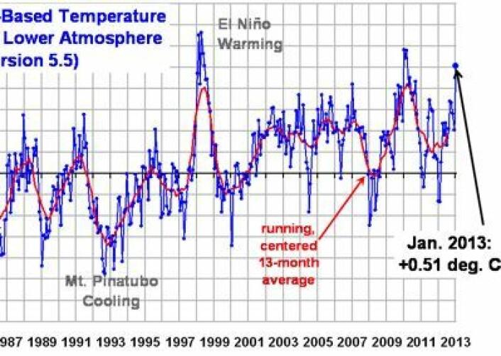En meget varm januar globalt i nedre troposfære, iflg UAHs tolkning av målingene fra NOAAs og NASAs satellitter. (Foto: (Fra Roy Spencer's blogg))