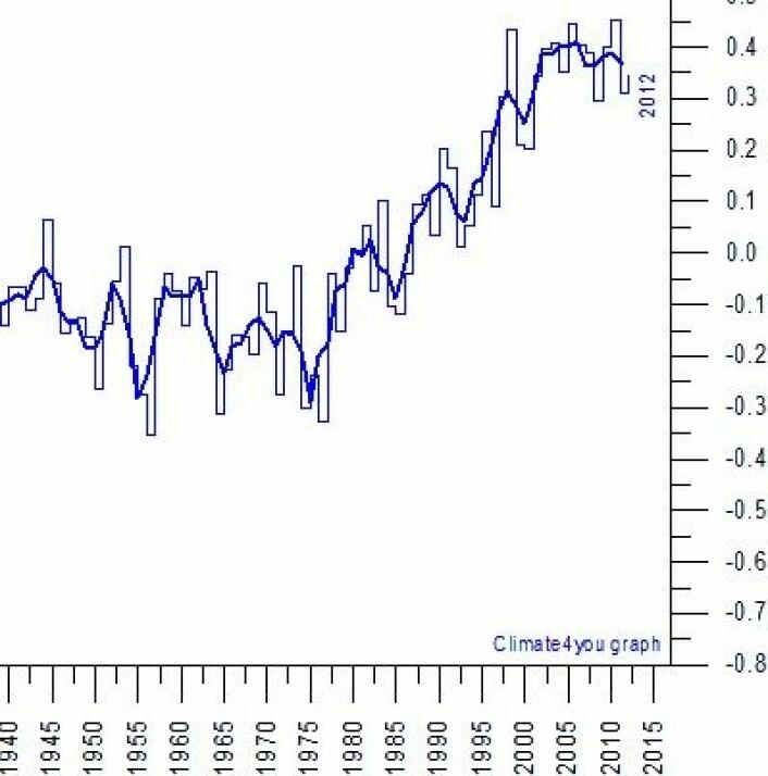En av de globale temperatur-kurvene, her plottet årsverdier siden 1939. (Foto: (Data: HadCRUT4. Grafikk: Climate4you))