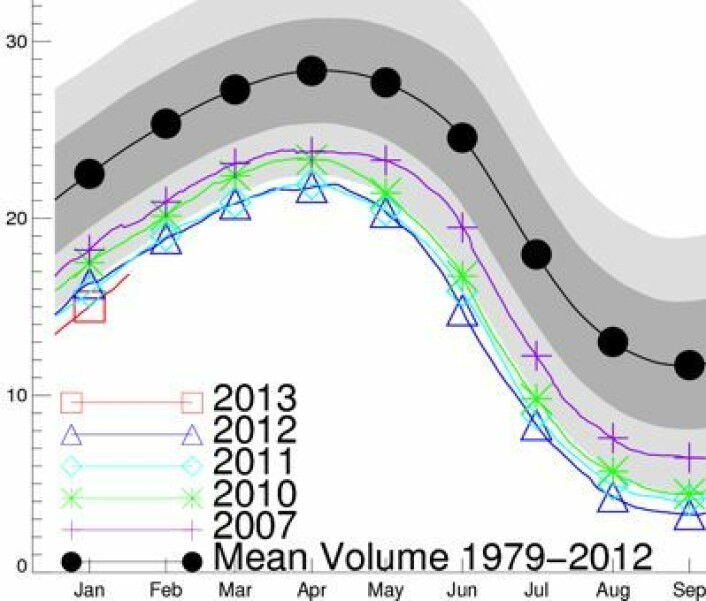 Hmmm, enda en minimumsrekord for sjøisen i nord, i følge PIOMAS-modellen (som baserer seg på satellittdata). (Foto: (Polar Science Center, Univ of Washington))