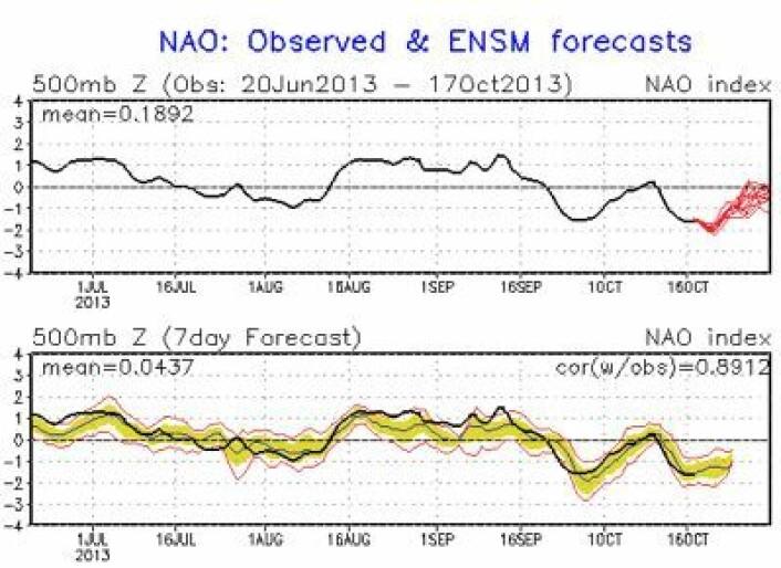Prognosen for NAO-indeksen (øverst), og en vurdering av hvor godt 7-dagers prognosen for NAO har truffet de siste månedene (nederst). (Foto: (NOAA))